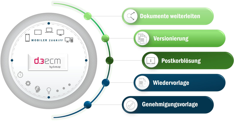 Das umfassende Workflow-Tool: Mit den Funktionen des d.3ecm perfektionieren Sie Ihr Workflow-Management
