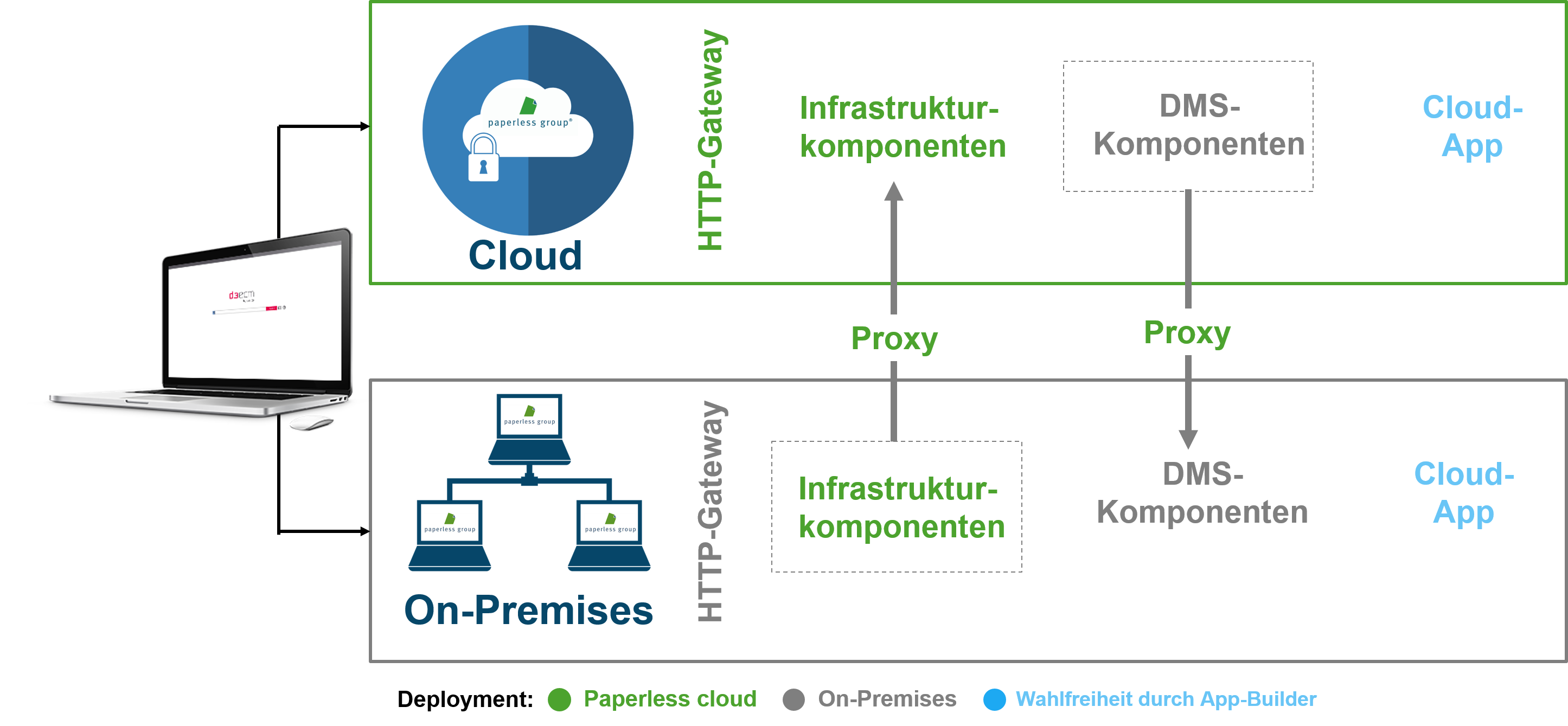 Hybride Cloud- On-premises und Cloud vereint 4