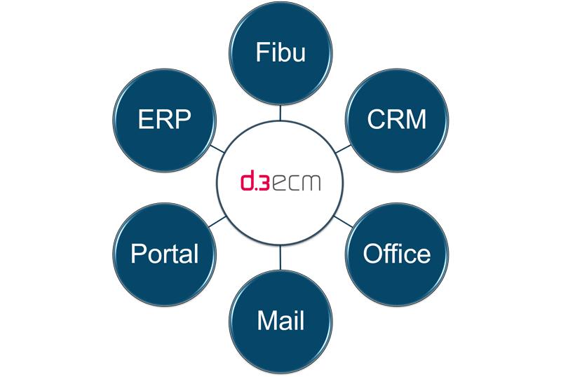 DMS Integration in bestehende Systeme 4