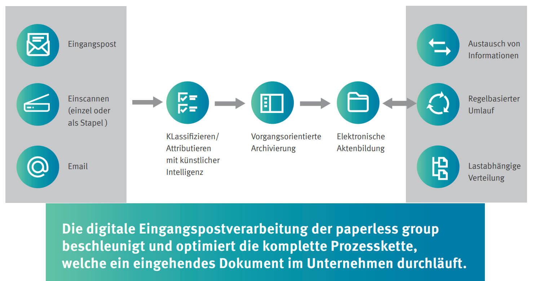 Post digitalisieren - Eingangspostverarbeitung 4