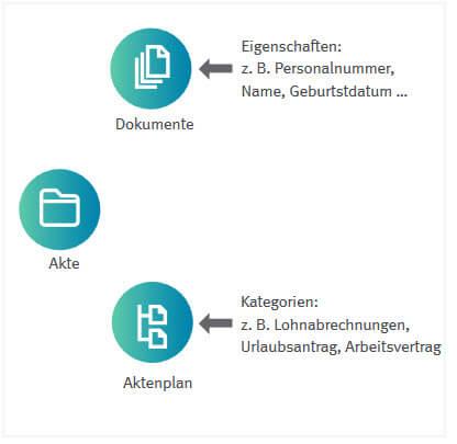 Automatisieren Sie die Ablagestruktur durch die digitale Personalakte
