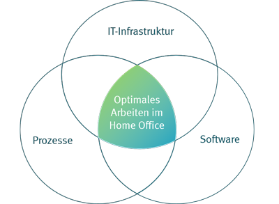 Eine gute IT-Infrastruktur und eine flexible Homeoffice-Software sind Grundbausteine eines optimalen Homeoffices.