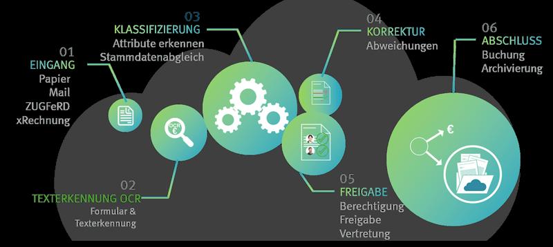Die 6 Schritte der digitalen Rechnungsverarbeitung