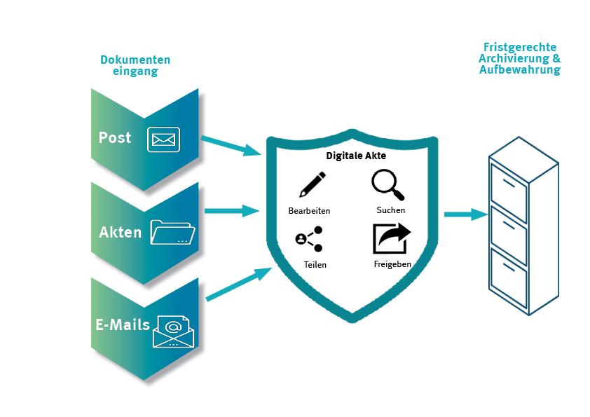 Akten digitalisieren, um sie direkt bei Eingang in eine digitale Aktenverwaltung zu überführen, spart Zeit und Geld.