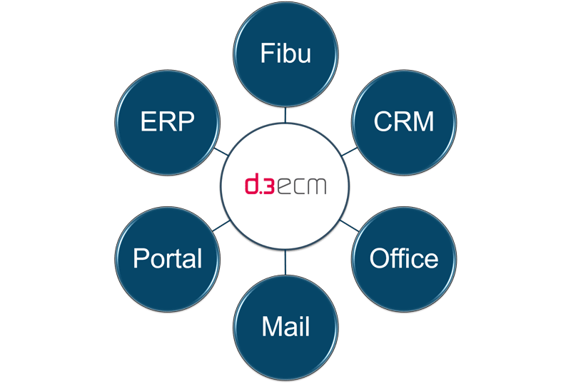 : Revisionssichere Archivierung aller Informationen und Dokumente im DMS
