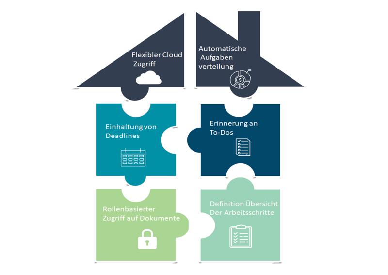 Ein Workflow-Management-System übernimmt viele Aufgaben für Sie, damit Sie Zeit für die wichtigen Dinge nutzen können.
