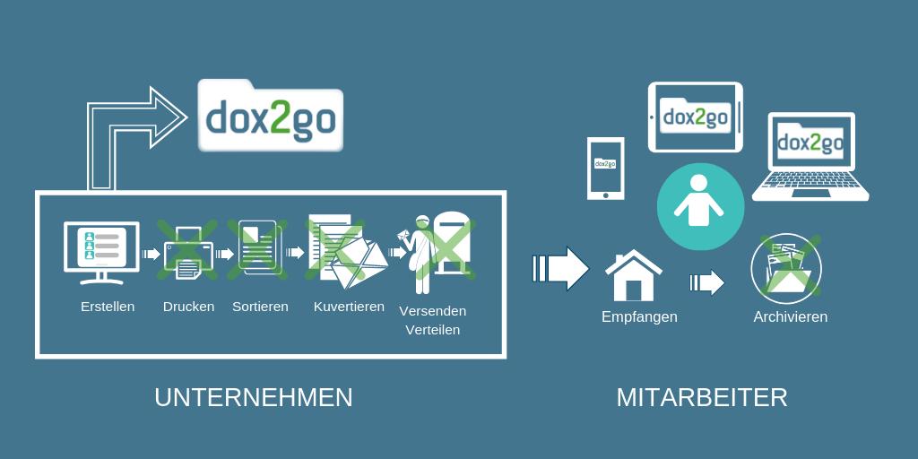 Durch dox2go entfällt sowohl beim Unternehmen als auch beim Mitarbeiter lästige Arbeitsschritte rund um die digitale Gehaltsabrechnung - eine Win-Win-Situation.