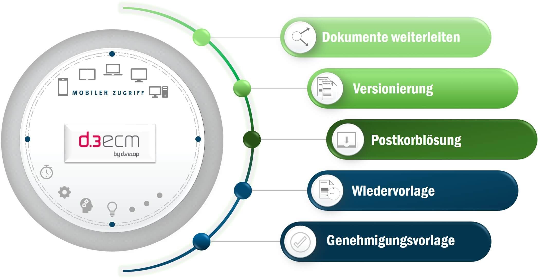 Effiziente und leistungsstarke Dokumentenmanagement-Software