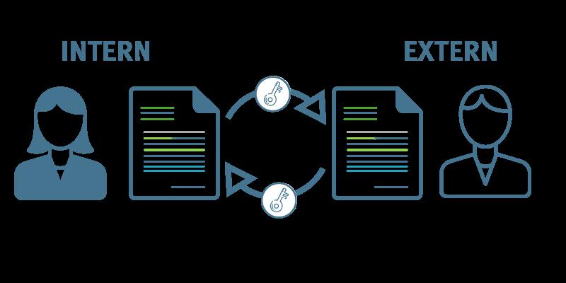 Mit einem Collaboration Tool die Dokumente verschlüsselt teilen und versenden