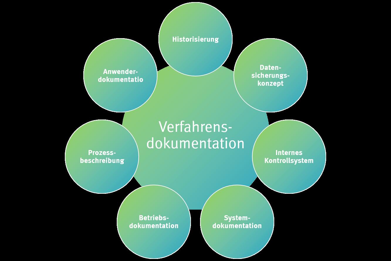 Die Pflicht zur Verfahrensdokumentation umfasst eine Vielzahl an Bestandteilen.